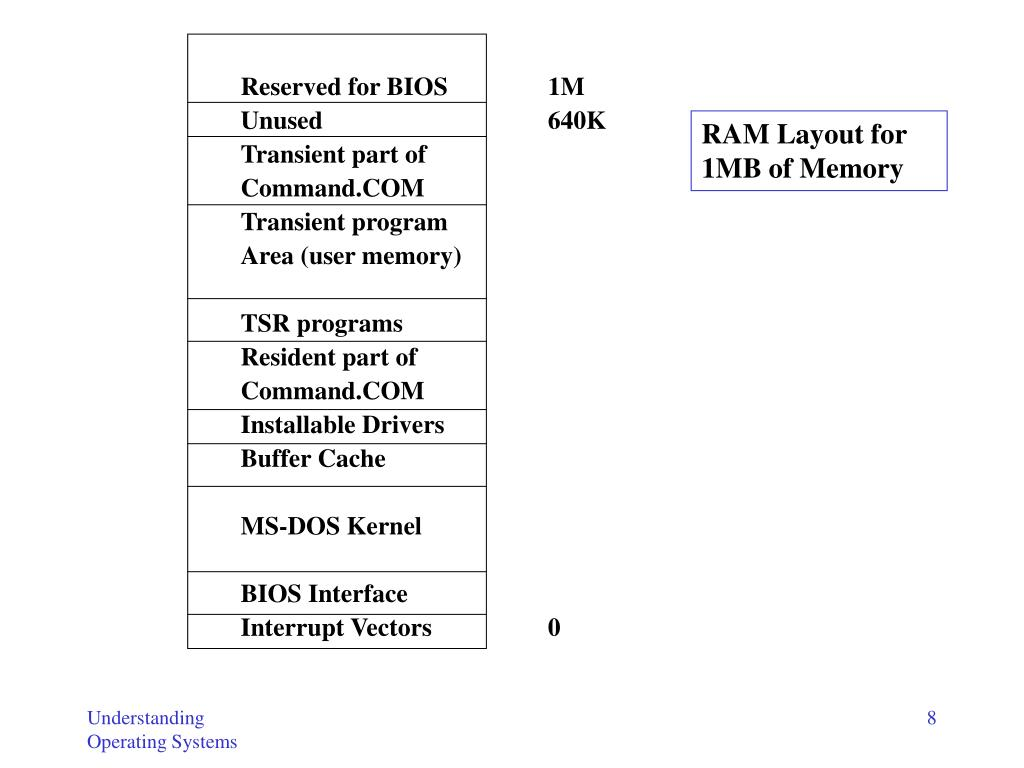 RAM Layout for 1MB of Memory