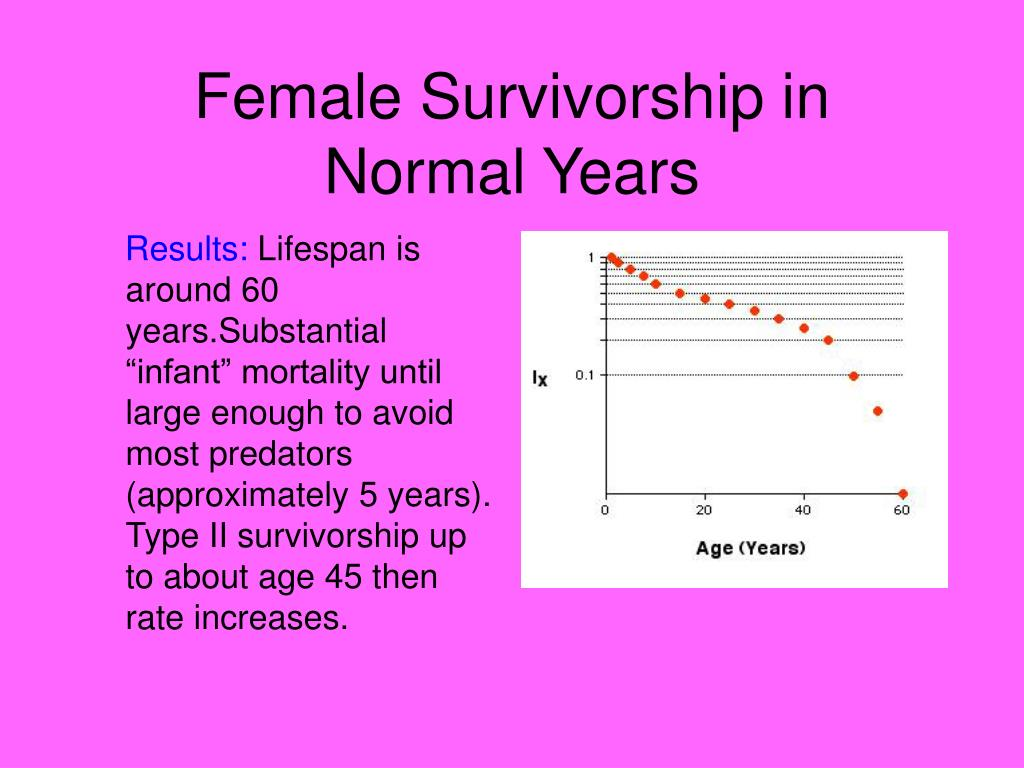 Female Survivorship in Normal Years