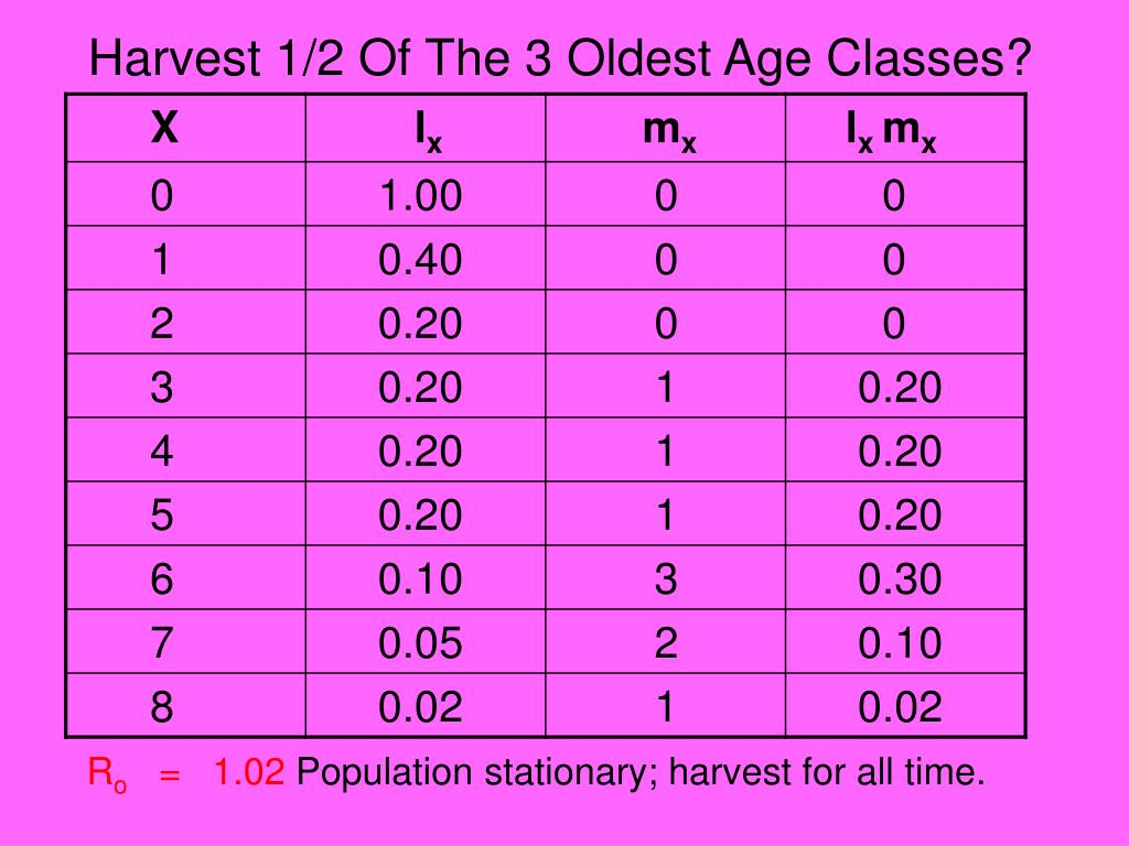 Harvest 1/2 Of The 3 Oldest Age Classes?