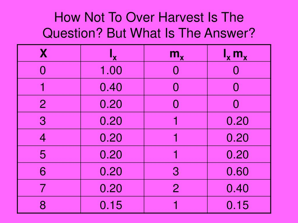 How Not To Over Harvest Is The Question? But What Is The Answer?