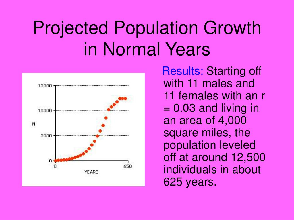 Projected Population Growth in Normal Years