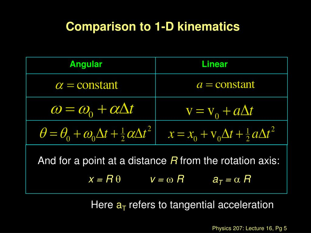 Comparison to 1-D kinematics