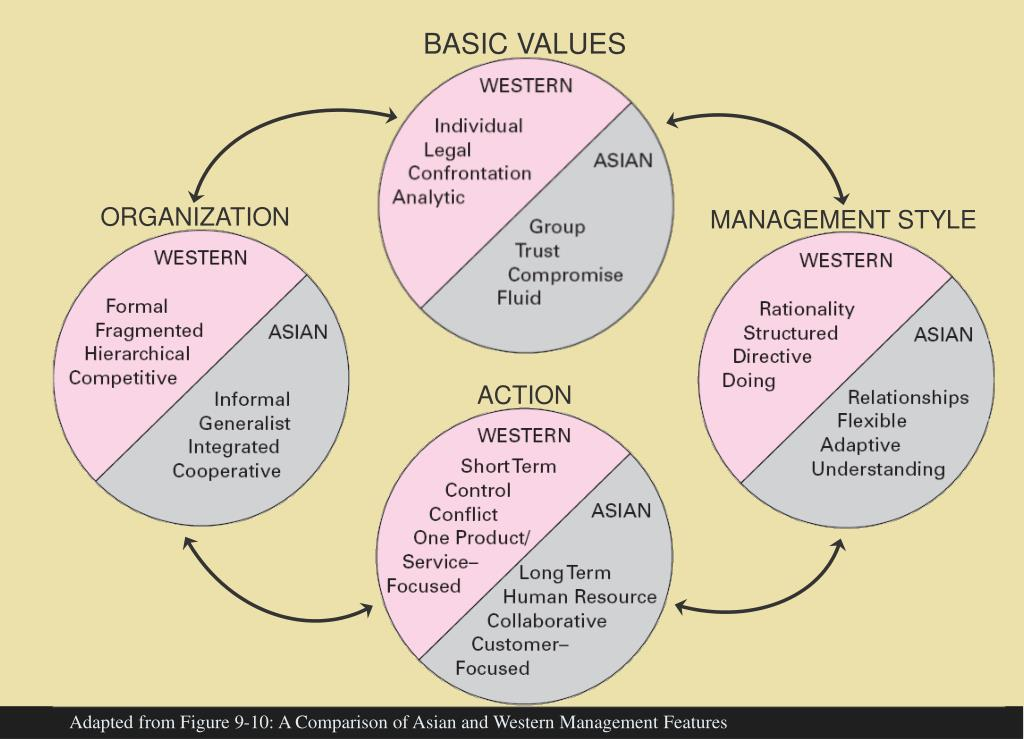 BASIC VALUES