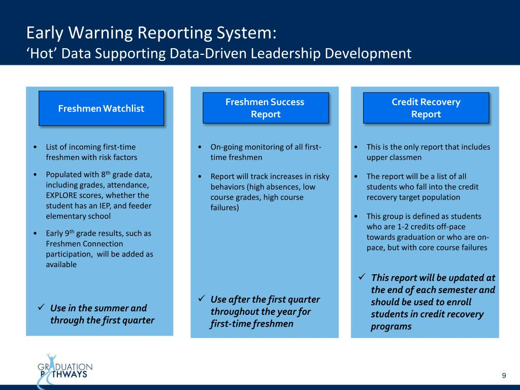 Early Warning Reporting System: