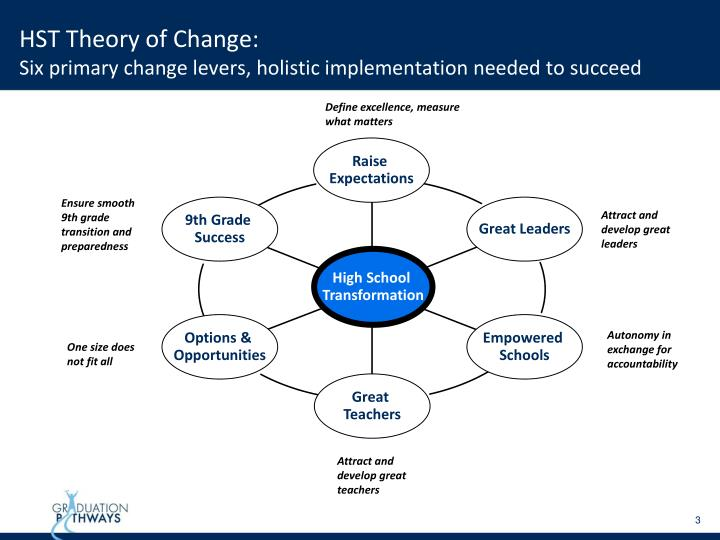 Hst theory of change six primary change levers holistic implementation needed to succeed