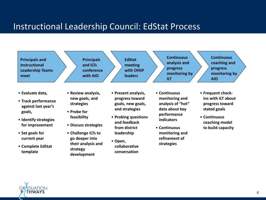 Instructional Leadership Council: EdStat Process