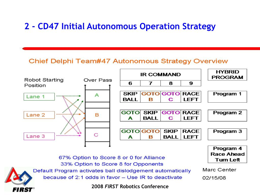2 - CD47 Initial Autonomous Operation Strategy