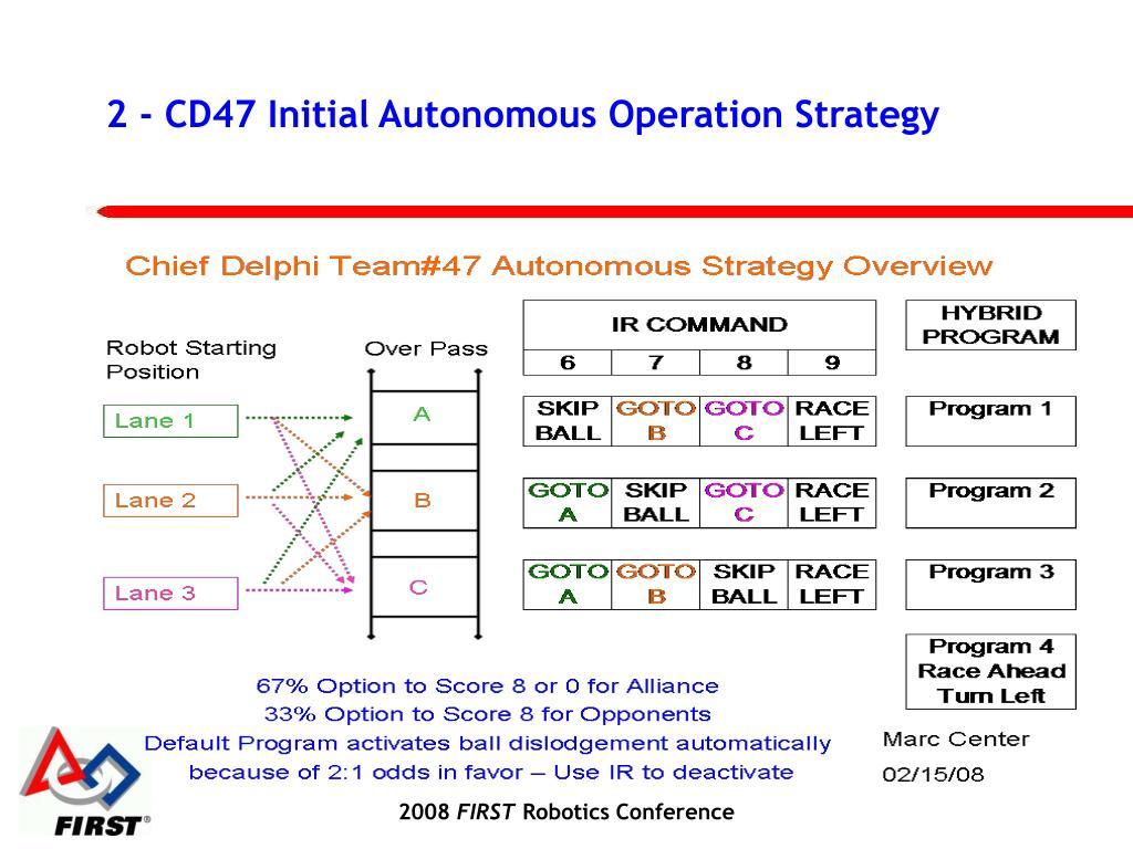 2 - CD47 Initial Autonomous Operation Strategy