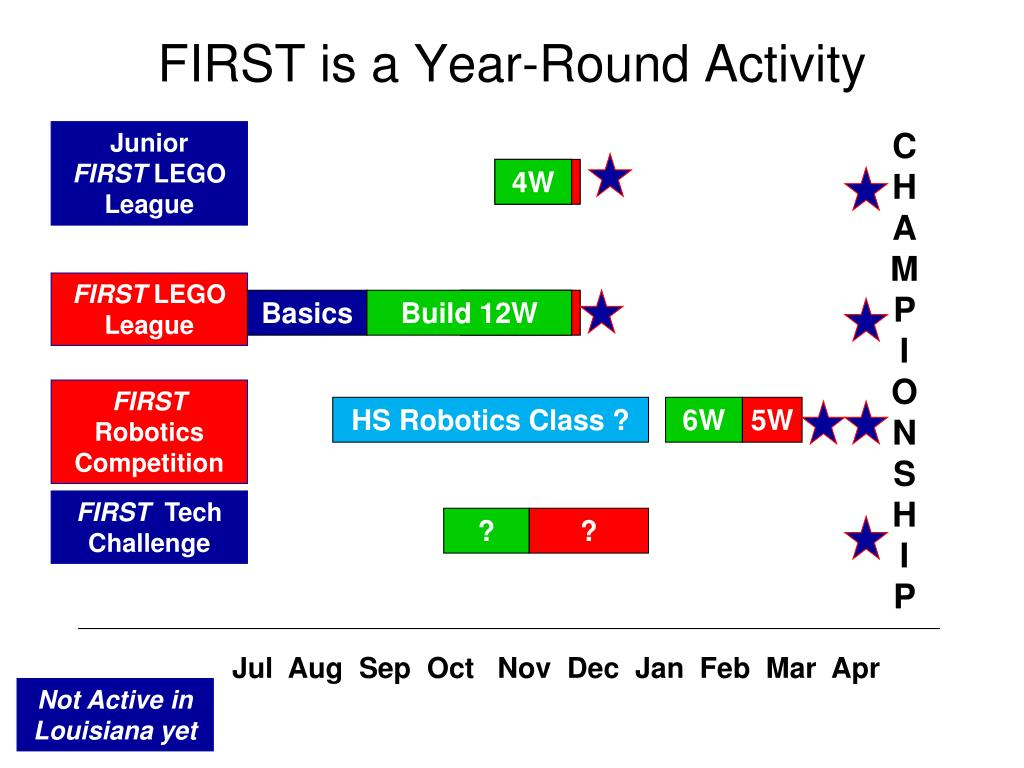 FIRST is a Year-Round Activity