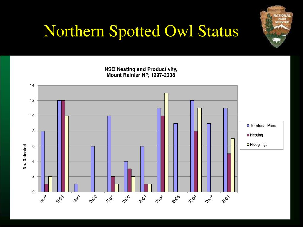 Northern Spotted Owl Status