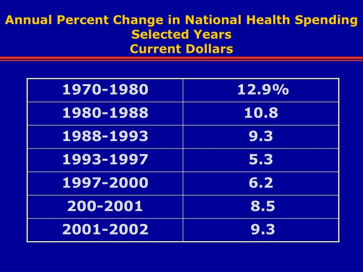 Annual Percent Change in National Health Spending