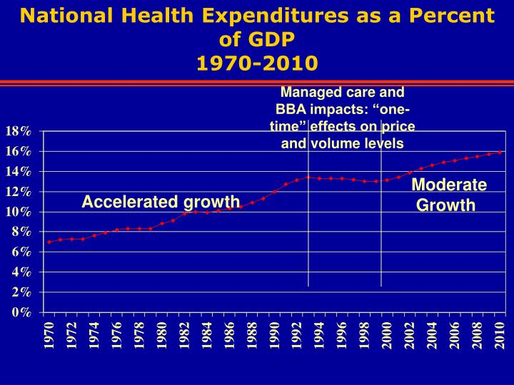 National Health Expenditures as a Percent of GDP