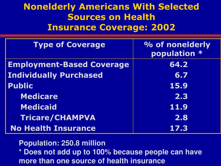 Nonelderly Americans With Selected Sources on Health