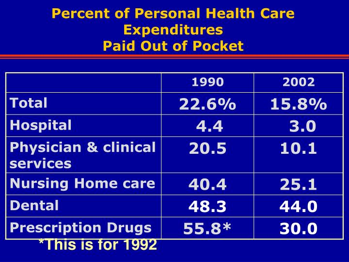 Percent of Personal Health Care Expenditures