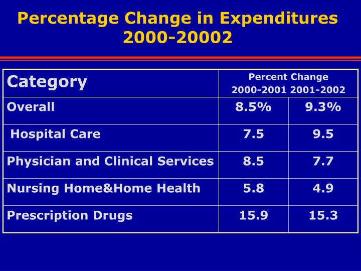 Percentage Change in Expenditures