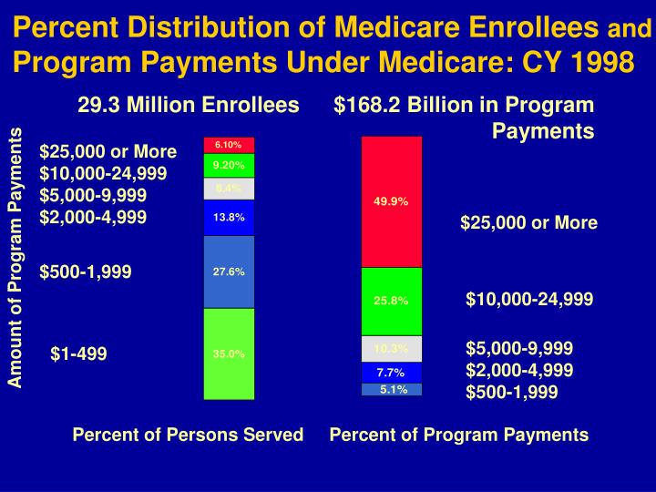 Percent Distribution of Medicare Enrollees