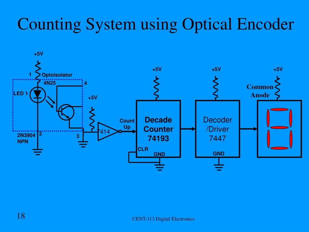 Counting System using Optical Encoder