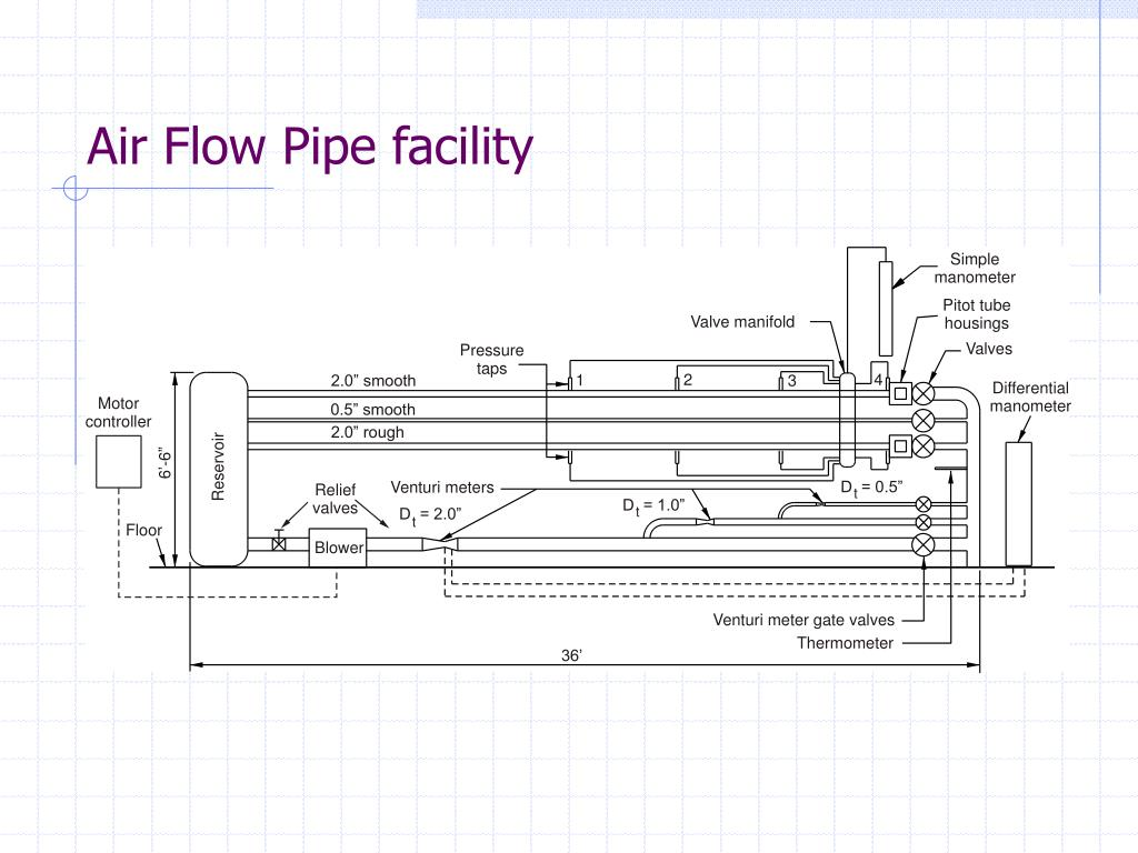 pipe flow experiment The goal of this laboratory is to study pressure losses due to viscous (frictional) effects in fluid flows through pipes these pressure losses are a function of various geometric and flow parameters including pipe diameter, length, internal surface roughness and type of fitting.