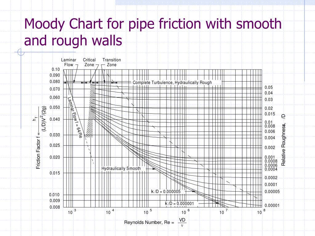 how to find friction factor from moody chart