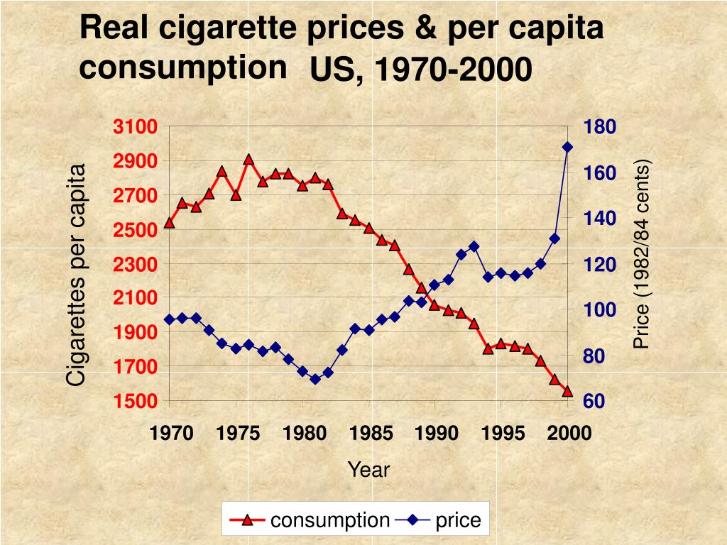 Real cigarette prices & per capita