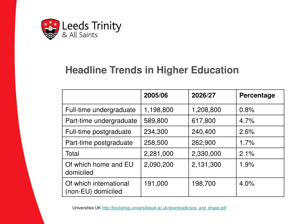 Headline Trends in Higher Education