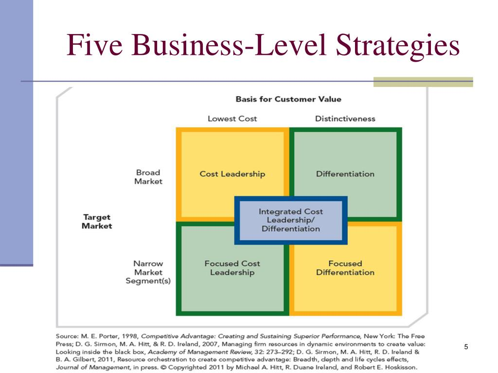 business level strategies Business level strategies are the second level of strategy formulation in an organization, comes after the corporate/strategic level once the major goals are set for the business at the corporate level by the top management, the focus in on how t.