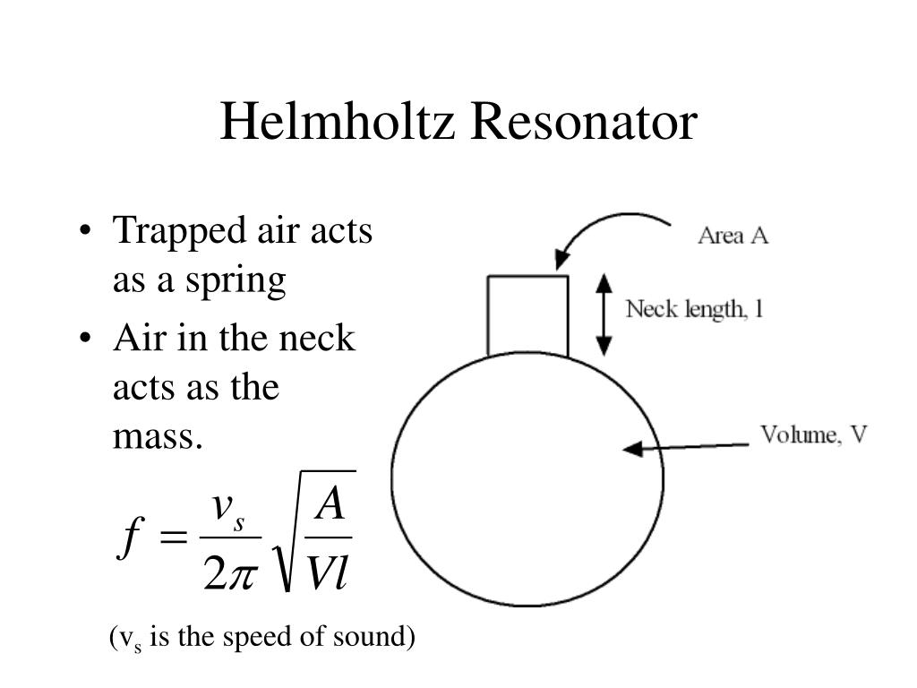 Helmholtz Resonator