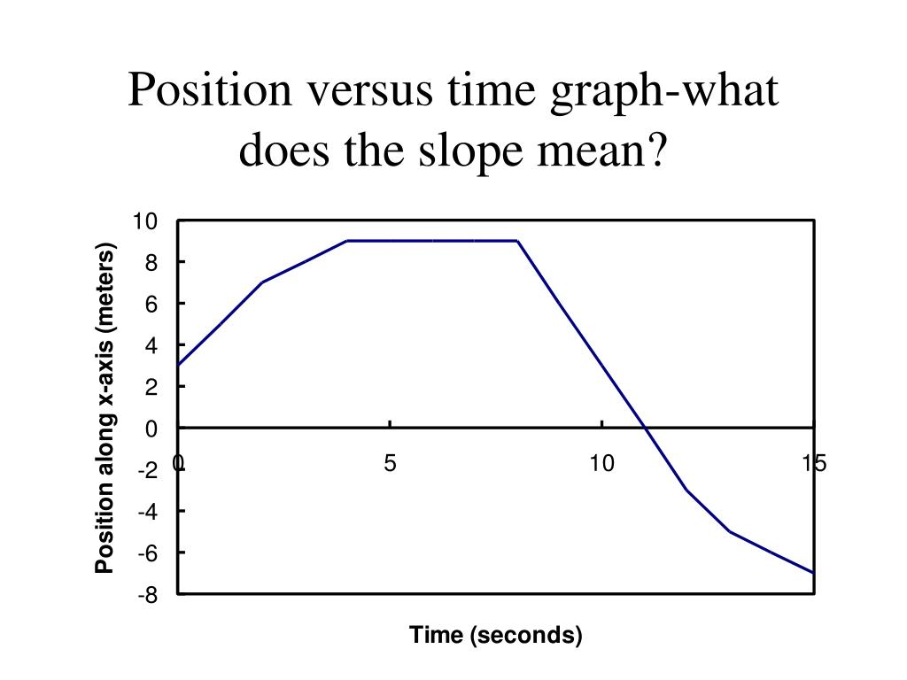 Position versus time graph-what does the slope mean?