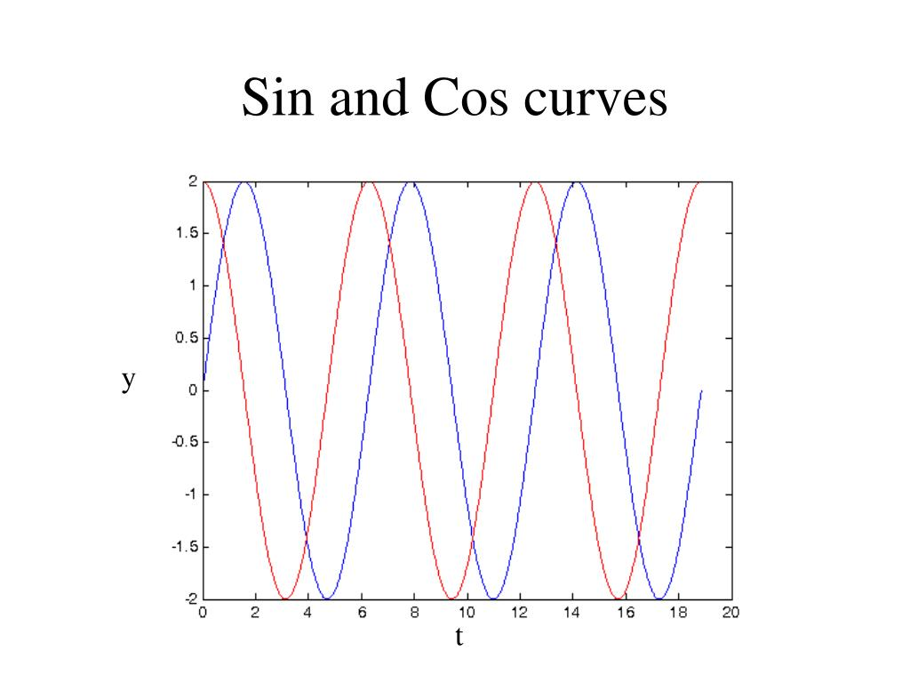 Sin and Cos curves