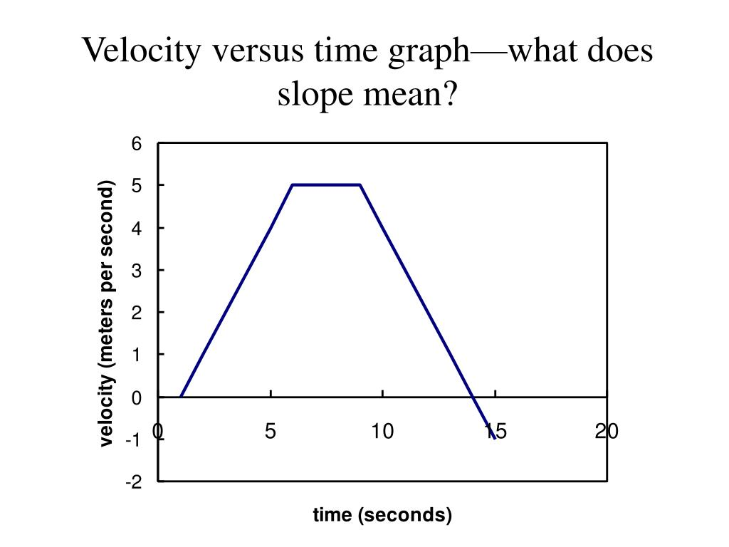 Velocity versus time graph—what does slope mean?