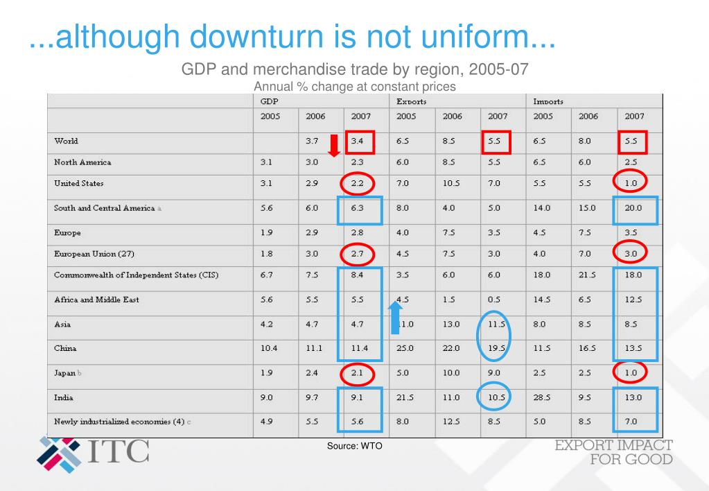 ...although downturn is not uniform...