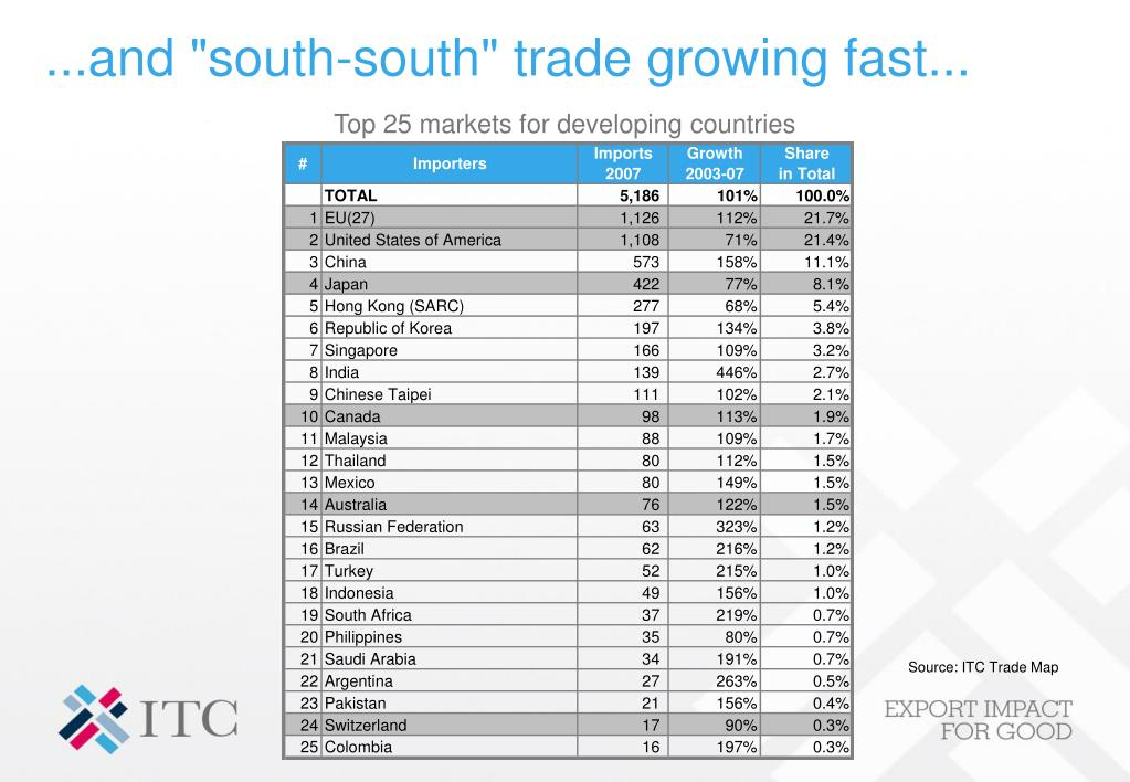 "...and ""south-south"" trade growing fast..."