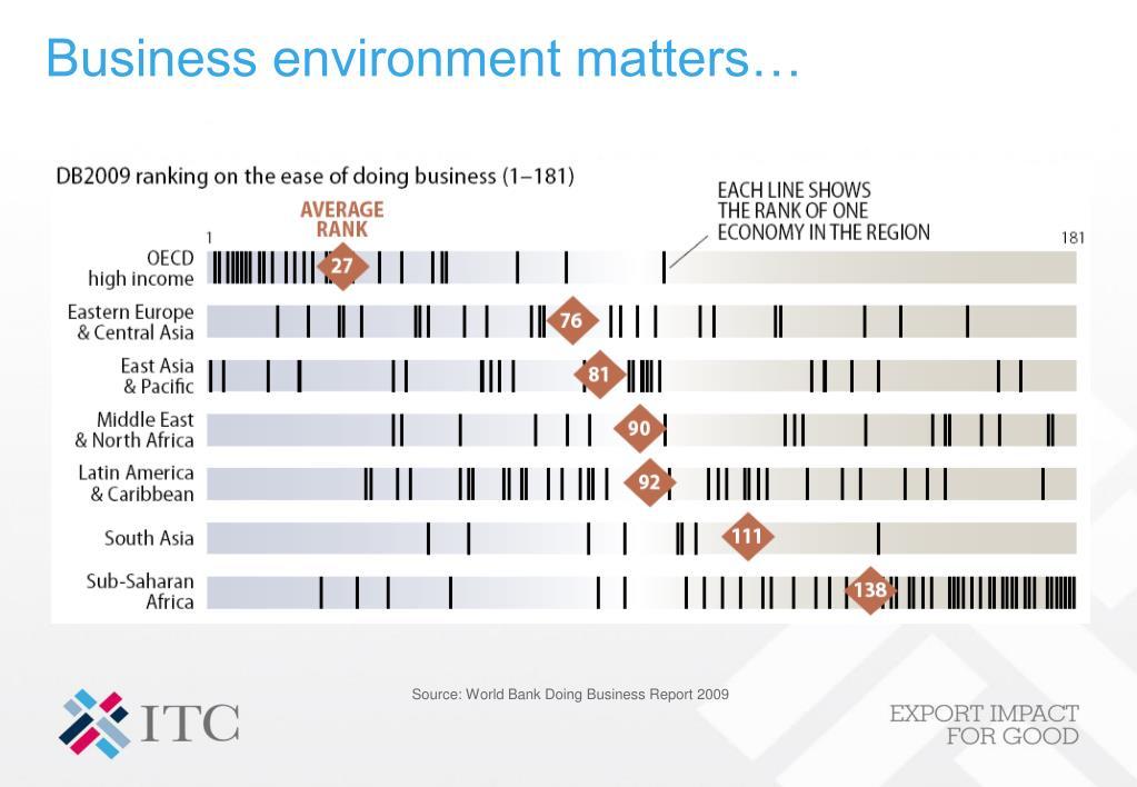 Business environment matters…