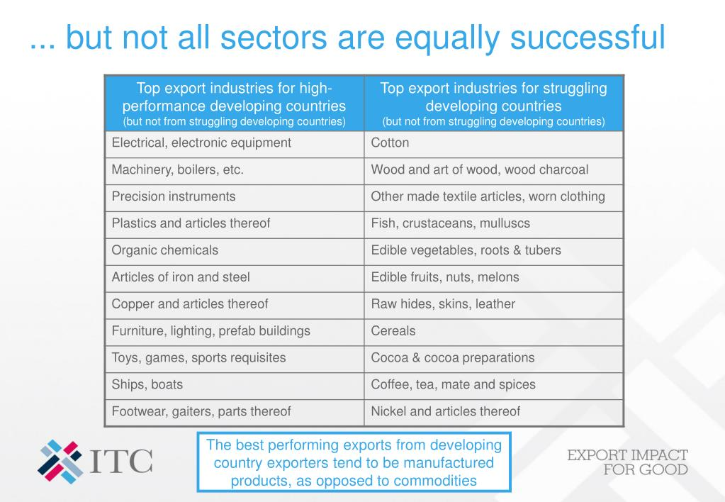 ... but not all sectors are equally successful