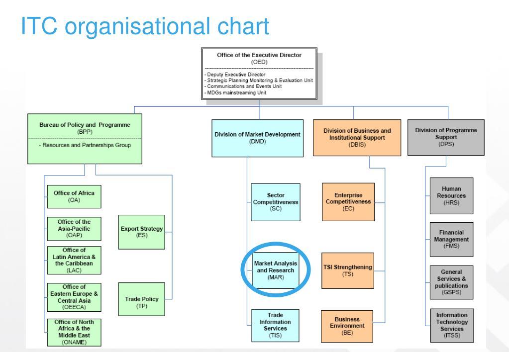 ITC organisational chart