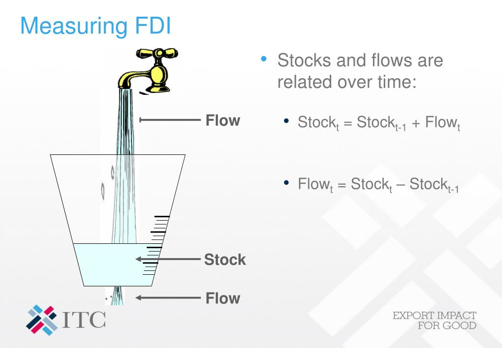 Stocks and flows are related over time: