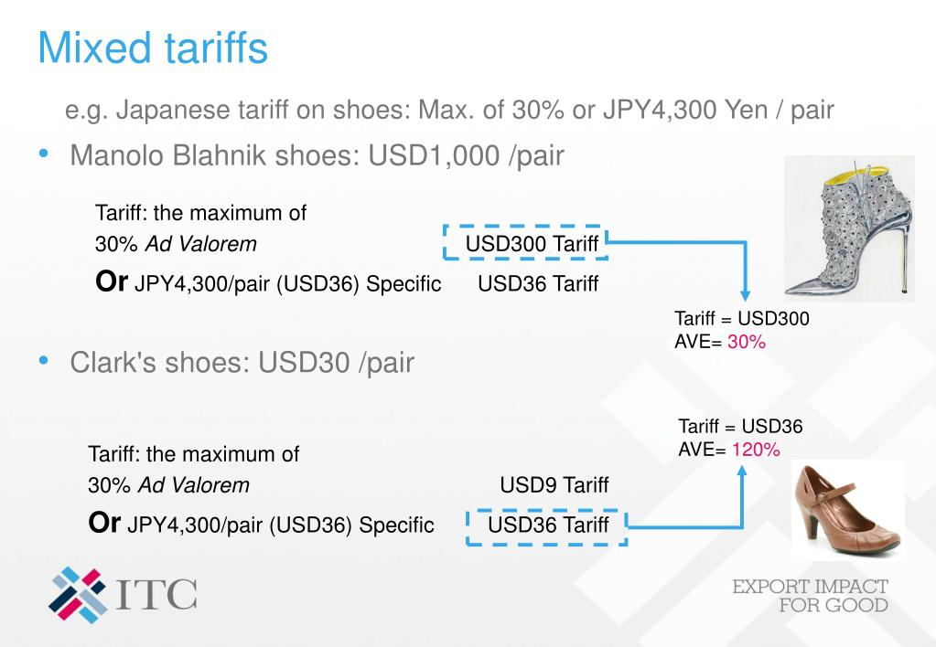 Tariff = USD300