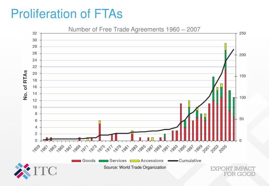 Proliferation of FTAs