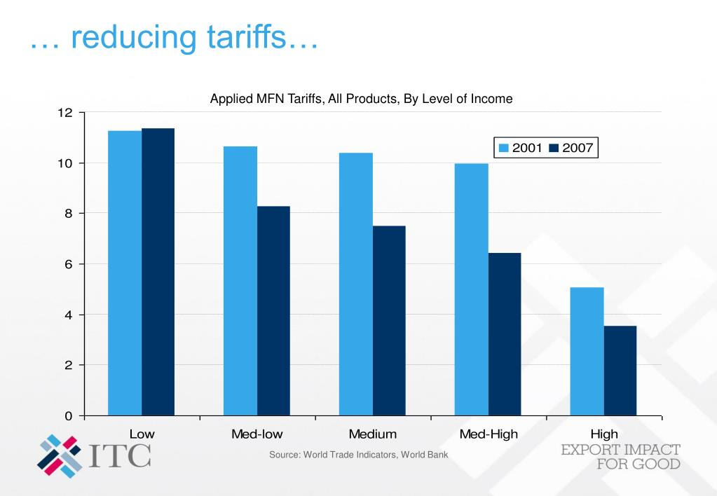 … reducing tariffs…