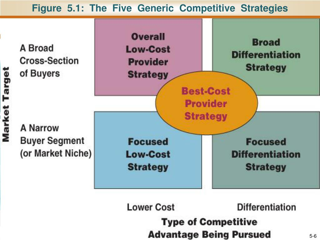 porter s generic strategies for game console industry Porter's generic strategies detail the interaction between cost minimization strategies, product differentiation strategies, and market focus strategies of porters [1] porter described an industry as having multiple segments that can be targeted by a firm.