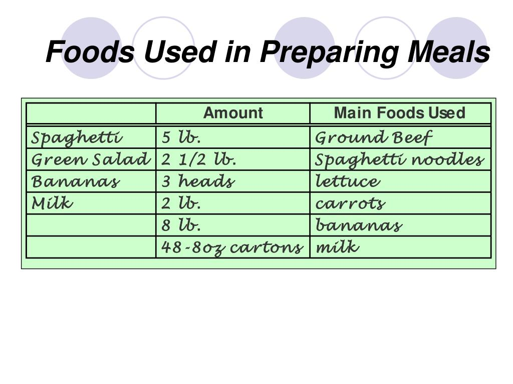 Foods Used in Preparing Meals