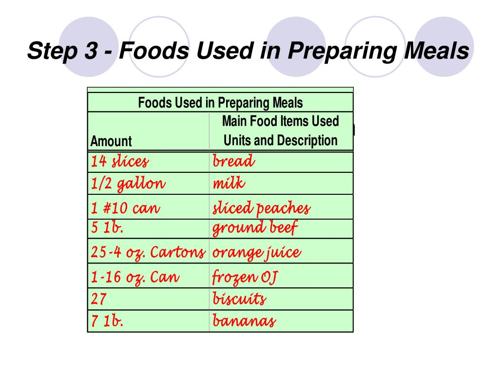 Step 3 - Foods Used in Preparing Meals