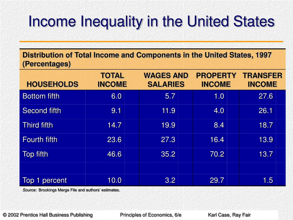 the issue of income inequality in the united states Top issues taxes health care reform  understanding poverty and economic inequality in the united states  understanding income inequality in the united states, heritage foundation.