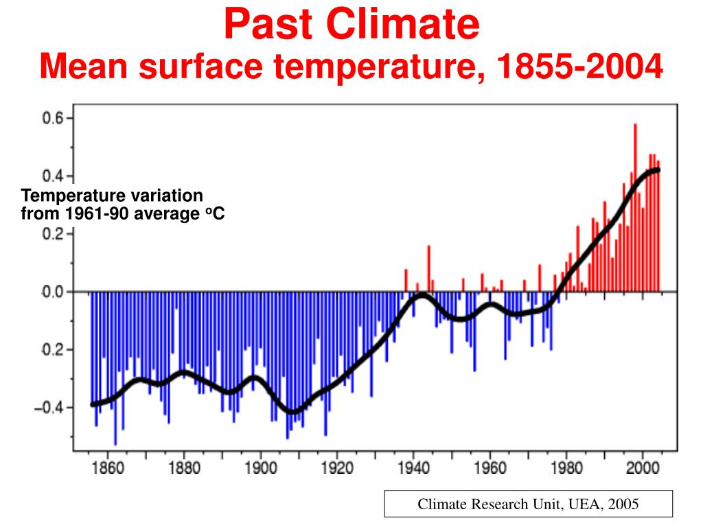 Past Climate