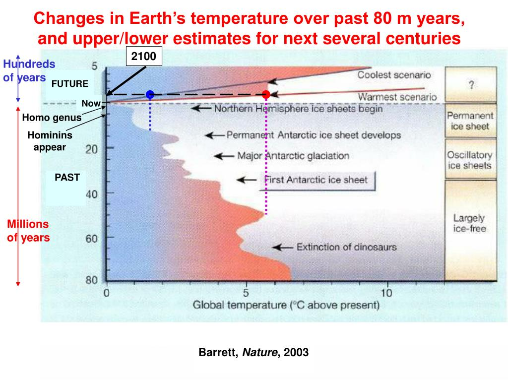 Changes in Earth's temperature over past 80 m years, and upper/lower estimates for next several centuries