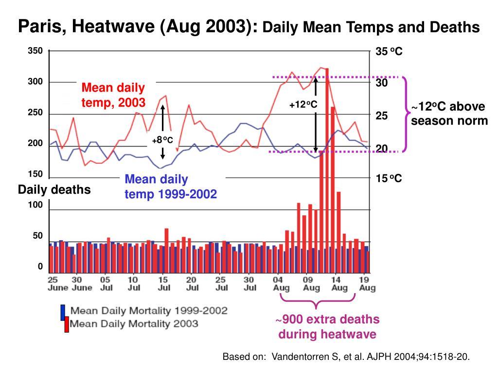 Paris, Heatwave (Aug 2003):
