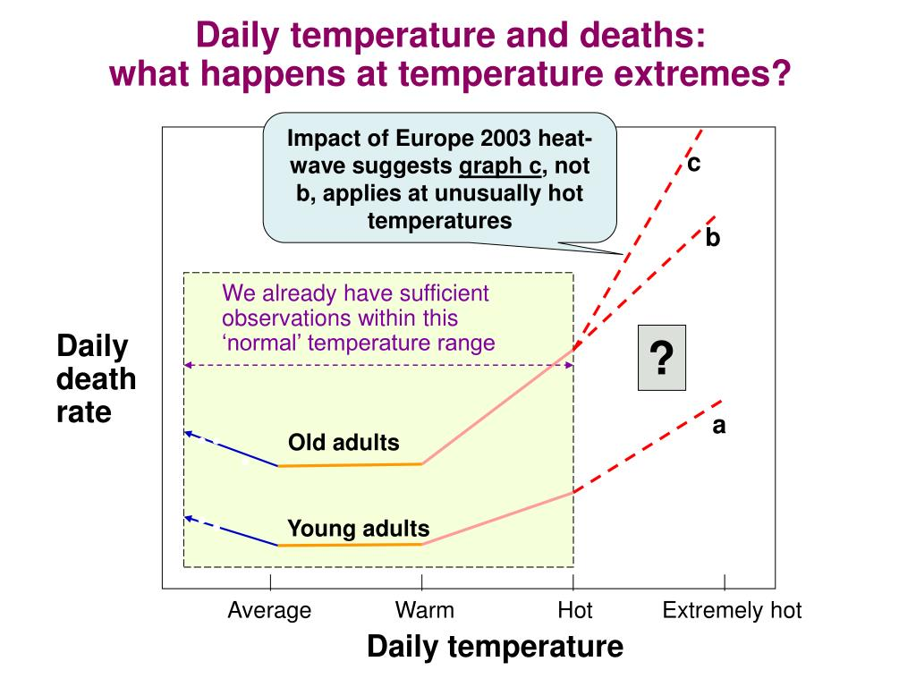 Daily temperature and deaths: