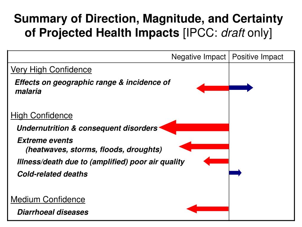 Summary of Direction, Magnitude, and Certainty of Projected Health Impacts