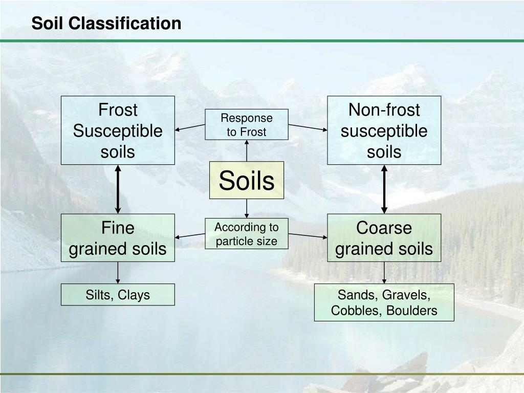 Ppt foundations with frost heave powerpoint presentation for Soil grading