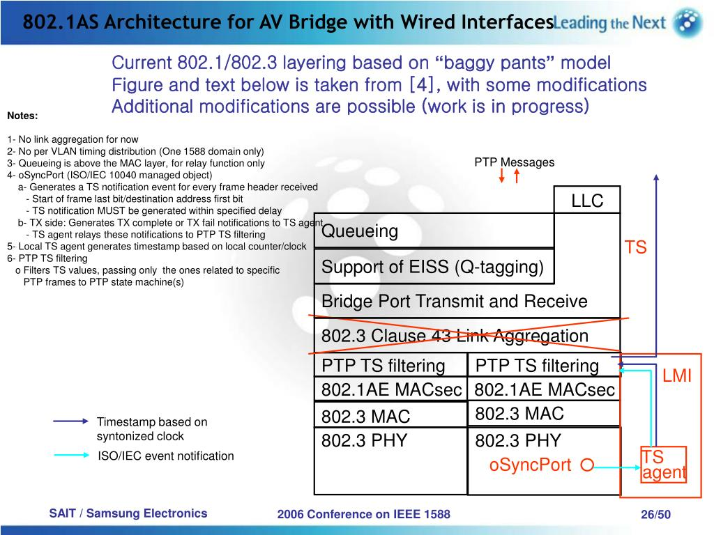 802.1AS Architecture for AV Bridge with Wired Interfaces